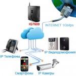 АТС IG 7600 — центр коммуникаций